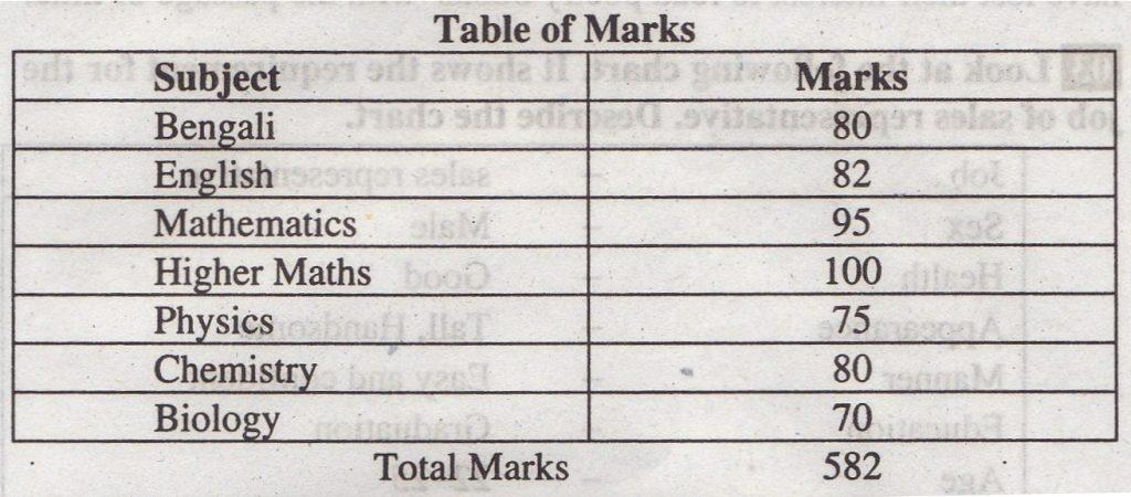 Final Examination Results Chart